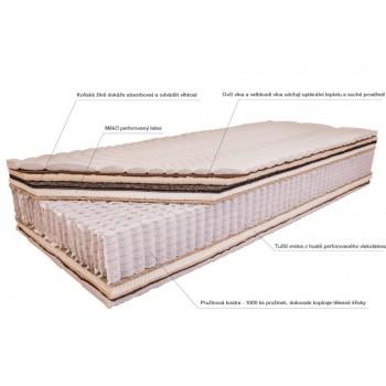 Luxusní pružinová matrace EMINENTE - popis